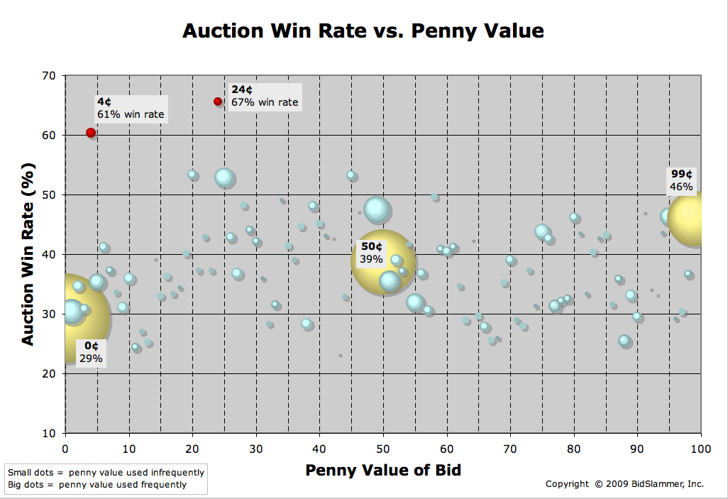 Win rate vs. Penny value